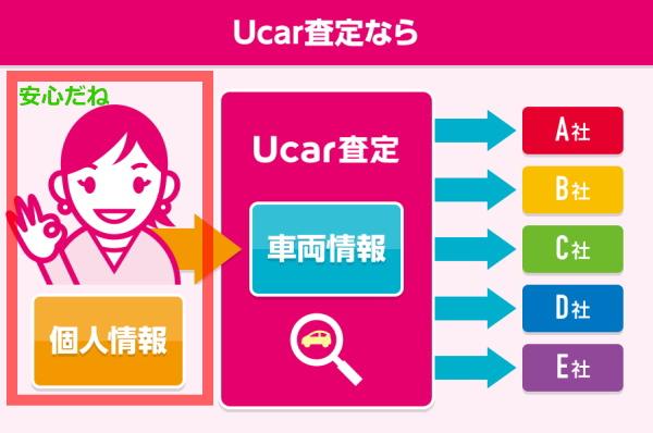 ユーカーパックは個人情報を1社で管理。